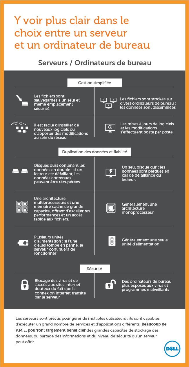 infographie dell serveur