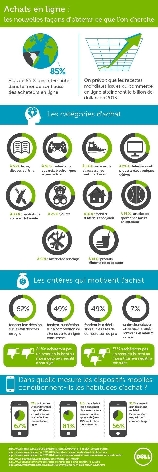 infographie achats en ligne france