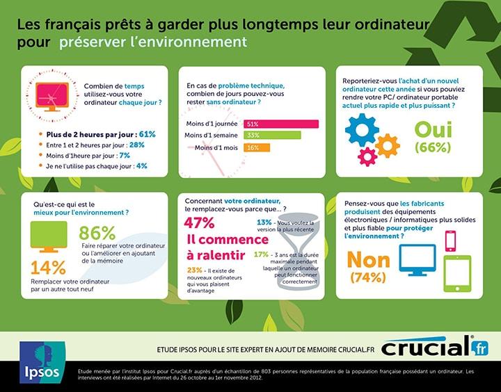 Infographie Crucial.fr - Ordinateur et environnement - 290313
